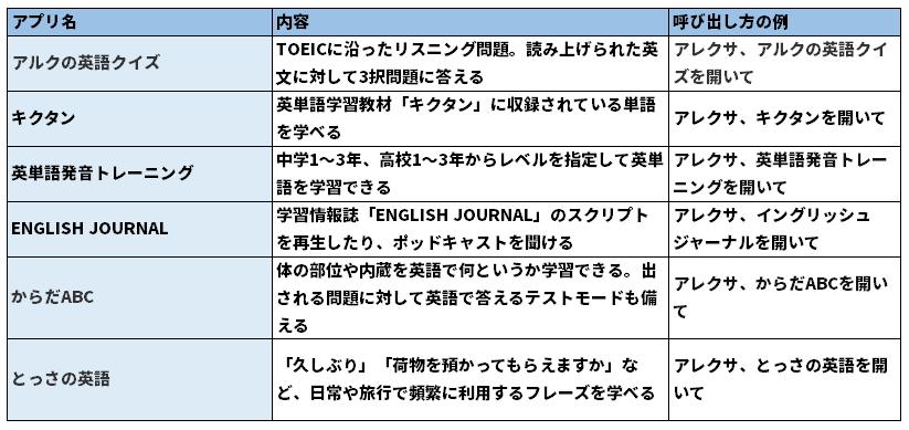 Amazon Echoシリーズ用に開発された、英語学習に役立つスキルの例