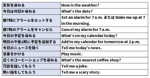 英語でのボイスコマンド例。定型フレーズは自然と口から出てくるまで、何度も繰り返して覚えよう