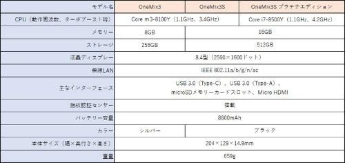 OneMix3シリーズの主な仕様