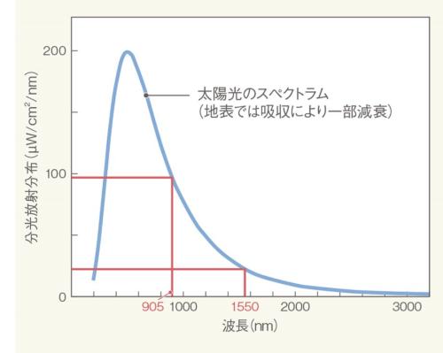 図1 太陽光のスペクトラム