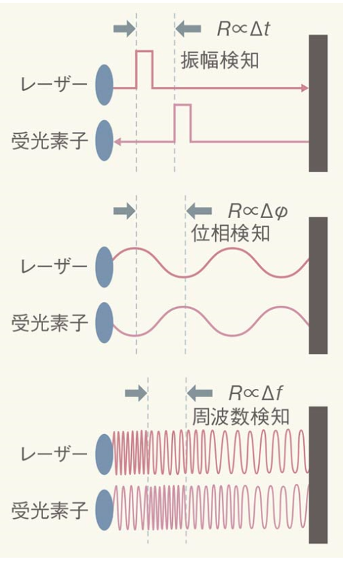 図1 FMCW方式の原理