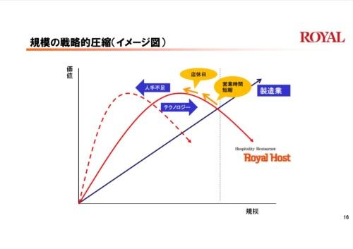「規模の戦略的圧縮」のイメージ図