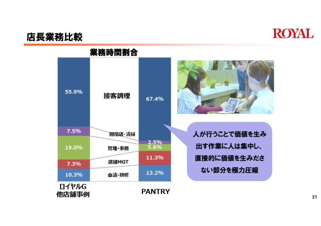 R&D店舗と他店舗における店長業務の比較 (出所:ロイヤルホールディングス)