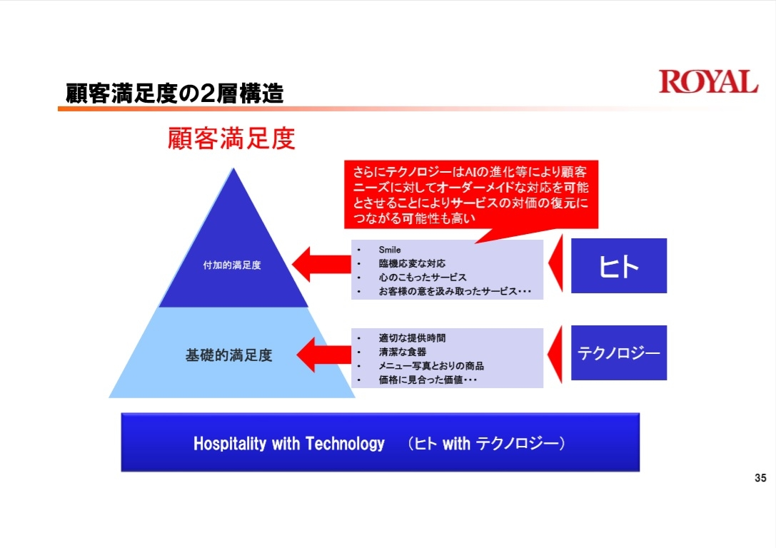 顧客満足度の2層構造 (出所:ロイヤルホールディングス)