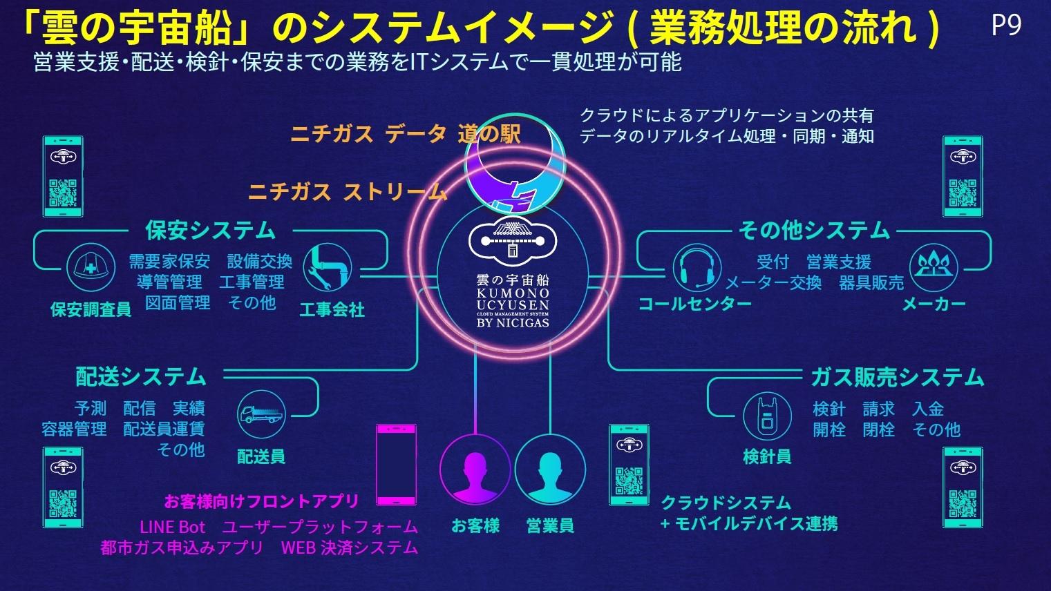 「雲の宇宙船」のシステムイメージ