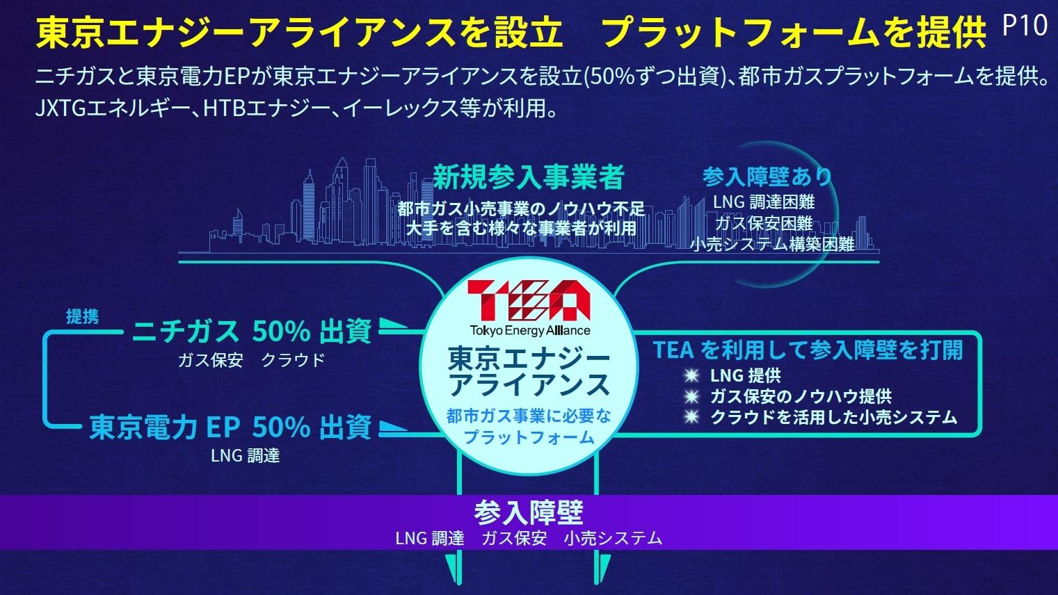 「東京エナジーアライアンス」の概要 (出所:日本瓦斯、以下同)