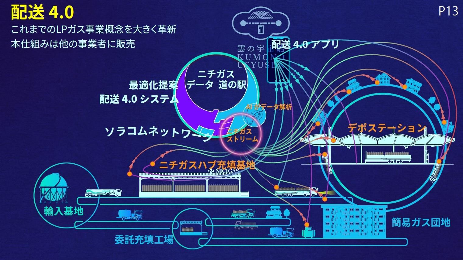 「配送4.0」の概要