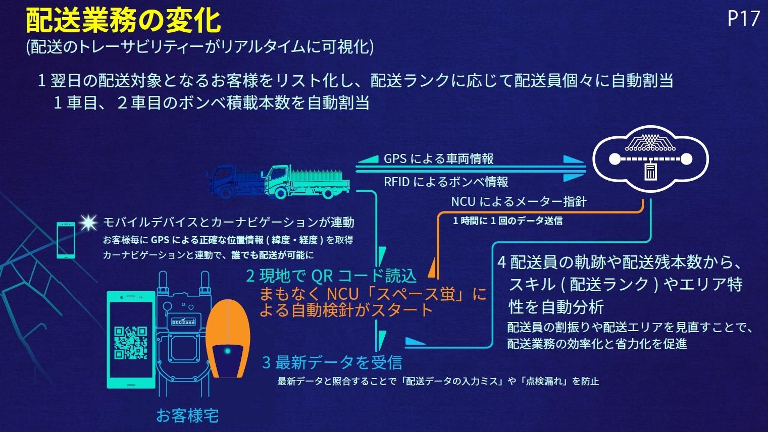 スペース蛍を活用した配送業務の変化