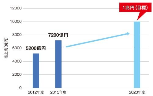 図2 エアコン事業を含む空調冷熱システム事業の売上高