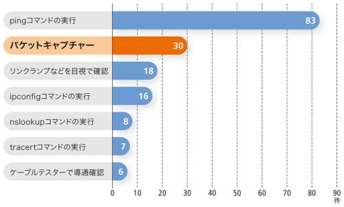 トラブルに遭遇したネットワーク担当者が実行した内容。日経NETWORKの連載「トラブルからの脱出」に取り上げた事例202件から集計した