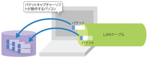パケットキャプチャーソフトと呼ばれるソフトで、LANケーブルを通じてパソコンに届いたパケットを次々とストレージに保存する。すべてのパケットをいったん保存してからデータを解析する