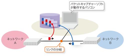 リンクを分岐することで、ネットワーク間を流れるパケットもキャプチャーできる