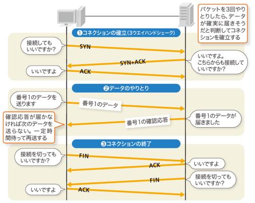 TCPでは、データをやりとりする前に3ウエイハンドシェークでコネクションを確立する