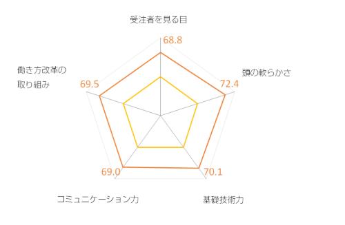 レーダーチャート内の数字は評価軸ごとの偏差値。黄色の線は平均的な評価である偏差値50を示す。北海道開発局は5つの評価軸全てで1位を獲得した。受注者からは「設計変更の提案を理解したうえで、採用されるためのアドバイスをくれた」といった技術力や柔軟性を評価する意見が多く挙がった