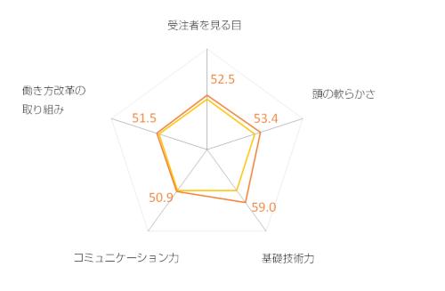 愛知県の評価を押し上げたのは、全体5位の「基礎技術力」だ。その他の4つの評価軸でも平均以上の評価を獲得するなどバランスの良さが際立った。一方、「担当者によって技術レベルや対応の良しあしの差が大きい」と感じる受注者もいた