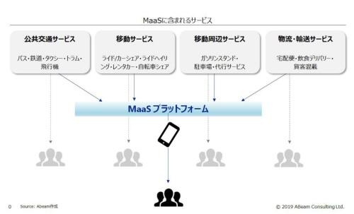 MaaSに含まれるサービス