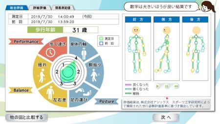 図2 歩行姿勢の総合評価は「31歳」(実年齢プラス3歳)だった
