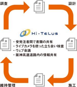 ■事業の各段階で書類を共有する