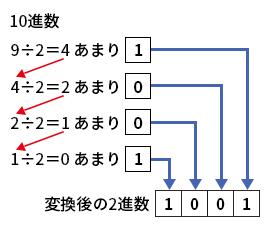 2で割ることを繰り返し、あまりを下位桁から並べる