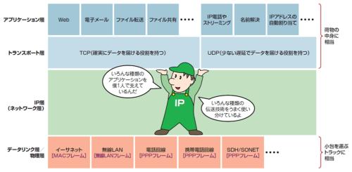 プロトコルの階層構造で見たIPの位置付け。下位のプロトコルの違いを吸収し、上位のプロトコルを統一的に扱うのがIPの役割である