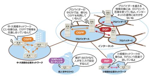 ルーティングテーブルへの登録方法は、手動で登録する「スタティックルーティング」と、ルーティングプロトコルを使って自動的に登録する「ダイナミックルーティング」がある。主に使われているルーティングプロトコルには、「RIP」「OSPF」「BGP」がある