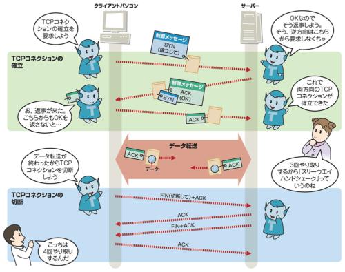 TCPコネクションを確立するときはメッセージを託したパケットを3回やり取りする。このためスリーウエイハンドシェークともいう。切断するときはTCPパケットを4回やり取りする