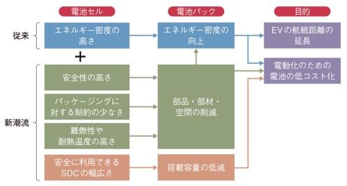 図1 車載電池の開発の新たな方向性