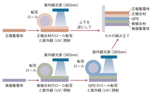 図2 ARLが想定しているゲルのポリマー電解質(GPE)を使ったセルの生産プロセス