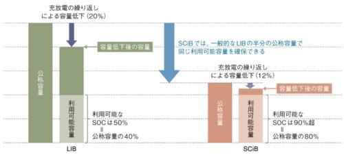 図1 搭載容量が半減する理由