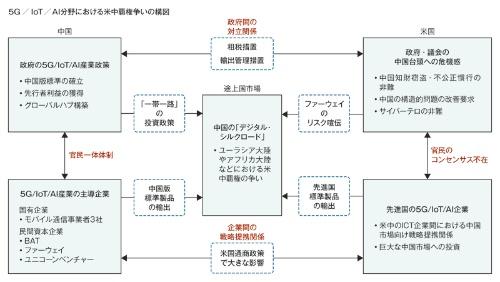 図 5G/IoT/AI分野における米中覇権争いの構図
