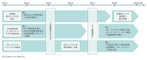 図 中国が描く5G関連産業の覇権構築に向けたロードマップ