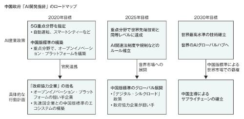 図 中国政府の「AI開発指針」のロードマップ