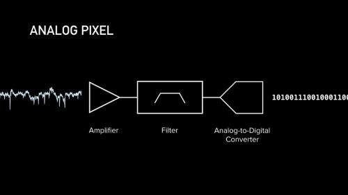 電極からの信号に「アナログピクセル」と呼ぶプリプロセス処理を行った上でデジタル化する(ニューラリンクがYouTubeで公開している動画からキャプチャー)