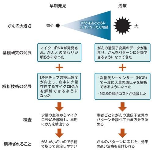 図1:診断と治療の場面で利用するがん検査の実用化が進む
