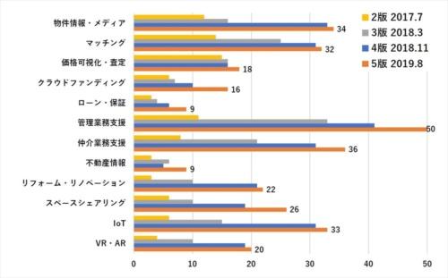 カテゴリーごとの掲載サービス数(資料:不動産テック協会)