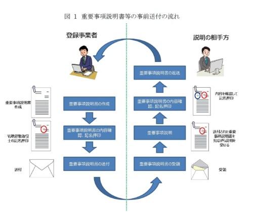 書面を事前に送付する流れ。現状の宅地建物取引業法では、重要事項説明書や賃貸借契約書については、書面の交付を求めている(資料:国土交通省)