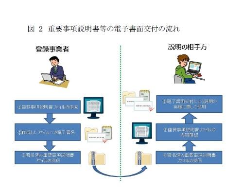 今回の社会実験では、重要事項説明書や契約書を電子書面で交付する。重要事項説明もテレビ電話などのITを活用する(資料:国土交通省)