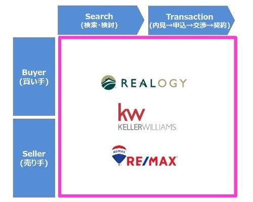 不動産テック登場以前は、大手仲介会社がすべての領域をカバーしていた。代表的企業は、Realogy Holdings(リアロジー・ホールディングス)、Keller Williams Realty(ケラー・ウイリアムス・リアルティ)、RE/MAX(リマックス)などだ(資料:市川紘)