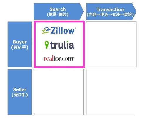 米国の不動産テックは「買い手」の「サーチ」から始まった。いわゆる不動産ポータルサイトだ。Zillow(ジロー)、trulia(トゥルリア)、realtor.com(リアルター・ドット・コム)などが代表的な不動産ポータルサイトである(資料:市川紘)