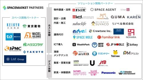 スペースマーケット・パートナーズの参加企業。空間を提供する「スペース開発パートナー」と、顧客にソリューションを提供する「ソリューション開発パートナー」からなる(資料:スペースマーケット)
