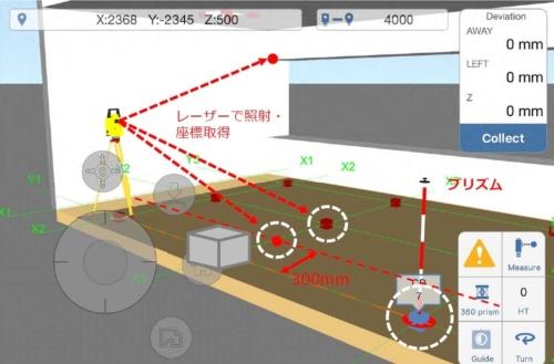 測量ロボ「DX-200i Series」を使った作業イメージ。位置出しには「プリズムポール」を使う(資料:千代田測器)