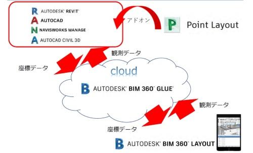 BIMから座標データを現場のタブレットに送る。その指示に従って測量ロボが稼働し、観測データを取得する。データのやり取りはクラウドを介して実施する(資料:千代田測器)