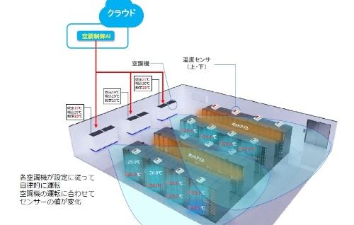 TOKAIコミュニケーションズが提供しているデータセンター向けのAIによる空調制御の例(資料:TOKAIコミュニケーションズ)