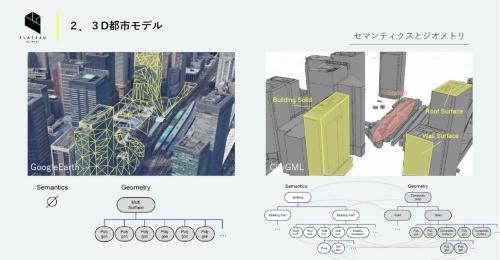ジオメトリーモデルと、セマンティック(意味論)モデルを加えた地図の違い(資料:国土交通省、Google Earthは米グーグルが提供しているサービス)