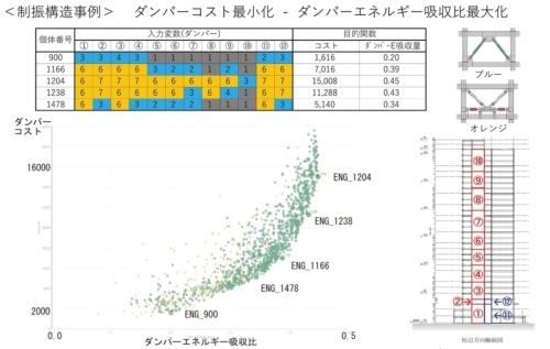 ダンパーのエネルギー吸収とコストの関係を、対象となるタワーマンションでシミュレーションしたところ。図中の一つひとつの点が検証結果を表す(資料:日本設計)