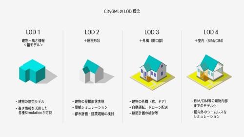 LODの概念図(資料:国土交通省)