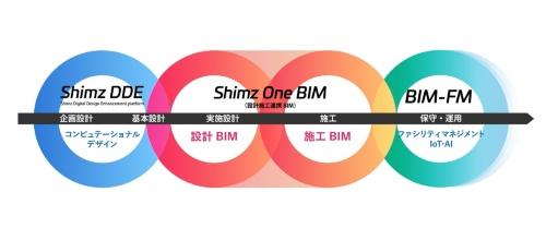 「Shimz One BIM」のイメージ。BIMソフトのRevitをベースに構築している(資料:清水建設)