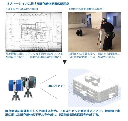 約40年前に手書きされた竣工図(左上)。この図の通りに建物の躯体ができている保証はなかった。だからといって、各部屋を測量して回るのは大変(右上)。3Dレーザースキャナーで点群データを収集することにした(資料:竹中工務店)