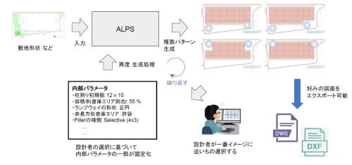 ALPSを使った物流施設設計の業務フロー(資料:日鉄エンジニアリング、Ridge-i)