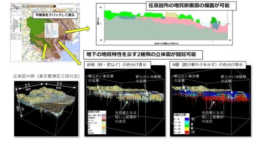 東京都心部(23区)の「3次元地質地盤図」。地下の地層分布や立体図をWebサイトから自由に見られる(資料:産業技術総合研究所地質調査総合センター)